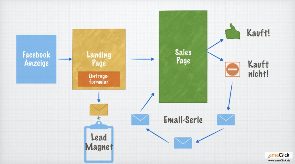 Beispiel Sales-Funnel
